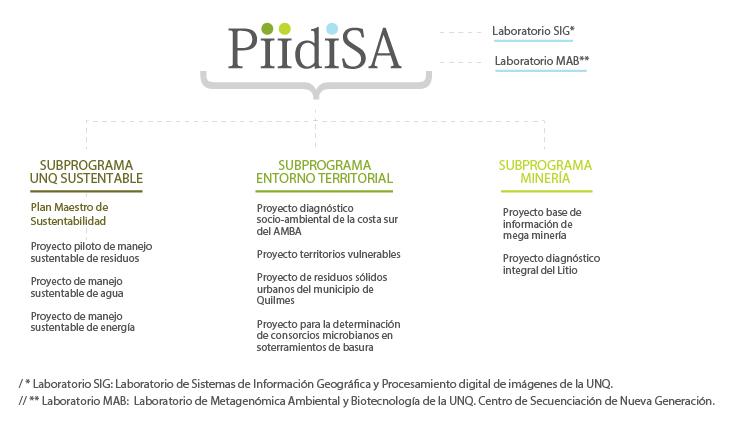 Grafico-PIIdISA